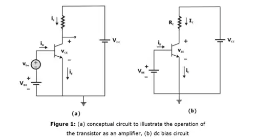 BJT as an Amplifier Electronics and Communication Engineering (ECE) Notes | EduRev