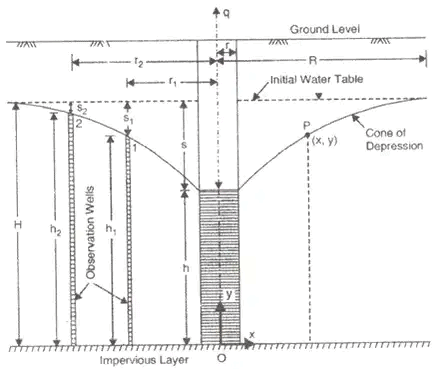 Effective Stress, Capillarity & Permeability of Soils Notes   EduRev