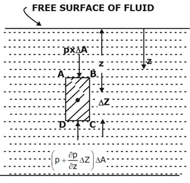 Hydrostatic Forces on Surfaces Notes | EduRev