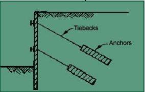 Retaining Walls Civil Engineering (CE) Notes   EduRev