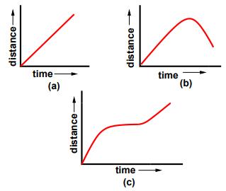 Fundamental Parameters Of Traffic Flow (Part - 1) Civil Engineering (CE) Notes | EduRev
