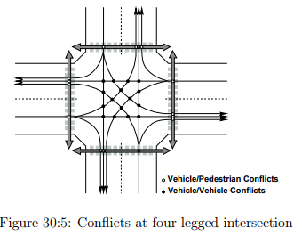 Uncontrolled Intersection Civil Engineering (CE) Notes | EduRev