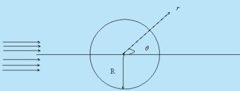 Exercise Problem - Flow of Ideal Fluids Mechanical Engineering Notes | EduRev