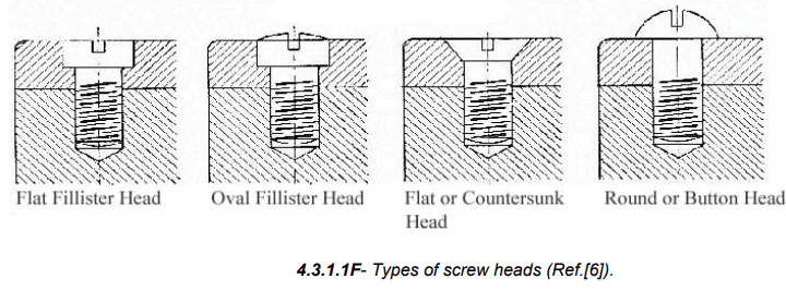 Threaded Fasteners Mechanical Engineering Notes | EduRev