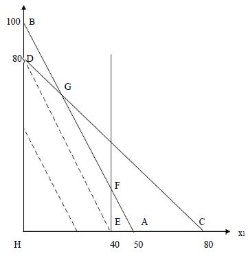 Linear Programming (Part - 2) Electronics and Communication Engineering (ECE) Notes | EduRev