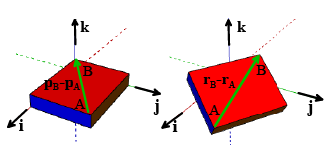 Summary of Equations of Motion for Rigid Bodies (Part - 1) Civil Engineering (CE) Notes | EduRev