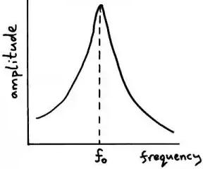 Study Notes for Resonance Notes   EduRev