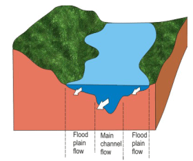 Flow Dynamics in Open Channels and Rivers (Part - 1) Civil Engineering (CE) Notes   EduRev