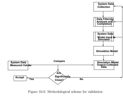 Microscopic Traffic Simulation Civil Engineering (CE) Notes   EduRev