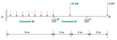 Introduction: The Slope Deflection Method - 2 Civil Engineering (CE) Notes | EduRev