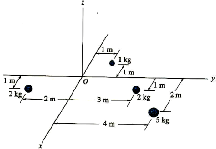 Centre of Mass for Particles and Composite Bodies Mechanical Engineering Notes   EduRev