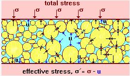 Stresses in the Ground Civil Engineering (CE) Notes | EduRev