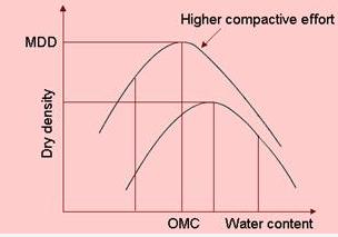 Compaction of Soils Civil Engineering (CE) Notes | EduRev