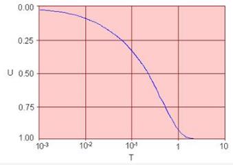 Estimation of Preconsolidation Stress Civil Engineering (CE) Notes | EduRev