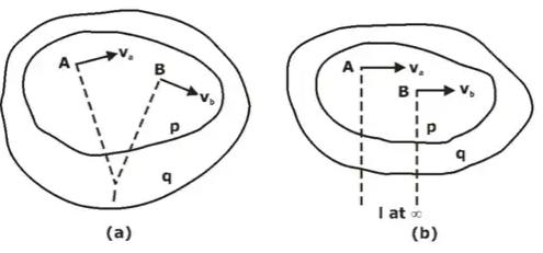 Displacement, Velocity & Acceleration Analysis of Plane Mechanisms Notes | EduRev