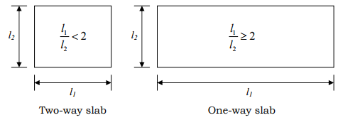 Yield Line Theory for Slabs Civil Engineering (CE) Notes | EduRev