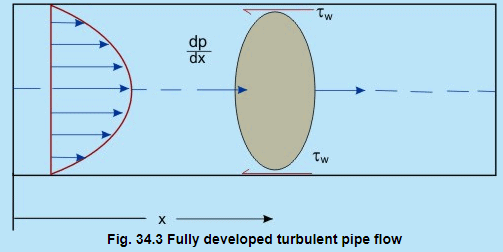 Universal Velocity Distribution Law & Friction Factor in Duct Flows - 1 Civil Engineering (CE) Notes   EduRev