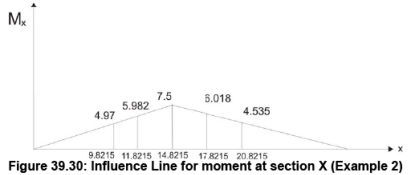 Influence Lines for Beams - 4 Civil Engineering (CE) Notes | EduRev