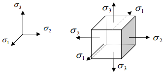 Failure Theories and Concrete Plasticity (Part - 1) Civil Engineering (CE) Notes   EduRev