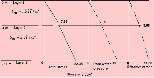 The Importance of Effective Stress Civil Engineering (CE) Notes | EduRev