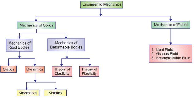 Summary - Rigid Body: Force Systems Mechanical Engineering Notes | EduRev