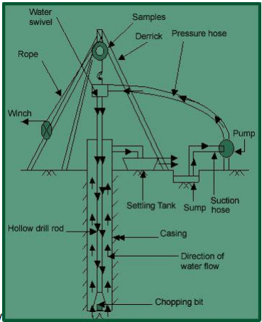 Types of boring (Part - 1) Civil Engineering (CE) Notes | EduRev