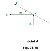 Examples of cables Mechanical Engineering Notes | EduRev