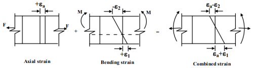 Compound Stresses In Machine Parts Mechanical Engineering Notes | EduRev