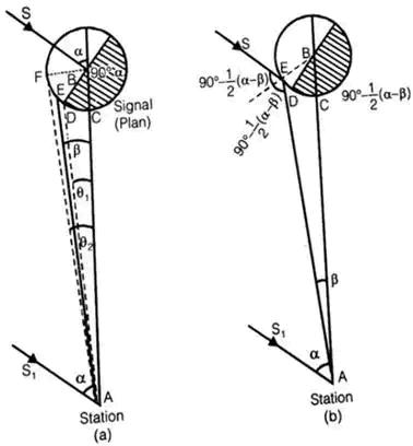 Theodolite, Compass & Traverse Surveying Notes | EduRev