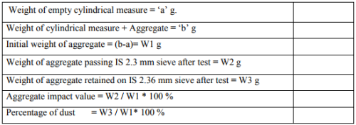 Aggregates: Desirable Properties and list of tests (Part - 2) Civil Engineering (CE) Notes | EduRev