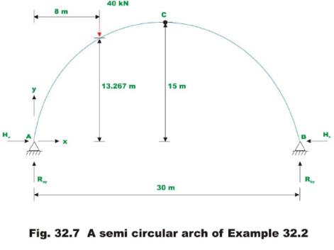 Three Hinged Arch (Part - 2) Civil Engineering (CE) Notes   EduRev