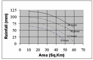 Precipitation And Evapotranspiration (Part - 2) Civil Engineering (CE) Notes | EduRev