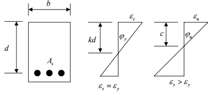 Ductility and Deflections Civil Engineering (CE) Notes   EduRev