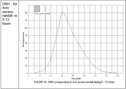 Rainfall Runoff Relationships - 2 Notes | EduRev