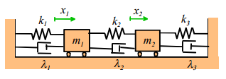 Introduction to Vibration of Multi Degree of Freedom Systems (Part - 2) Civil Engineering (CE) Notes   EduRev