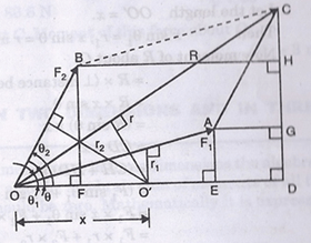 Principle of Moments Mechanical Engineering Notes | EduRev