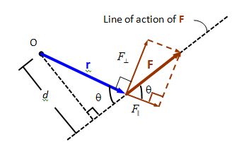 Moment of a Force (Scalar Formulation) Mechanical Engineering Notes | EduRev