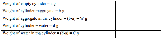 Aggregates: Desirable Properties and list of tests (Part - 1) Civil Engineering (CE) Notes | EduRev