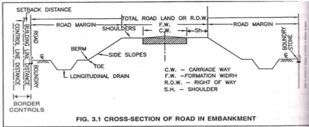 Terrain classification and Width of formation Civil Engineering (CE) Notes | EduRev
