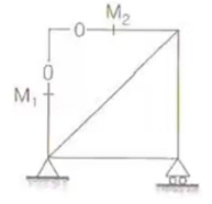 Analysis of Trusses, Arches, Beams, Cables & Frames GATE Notes | EduRev