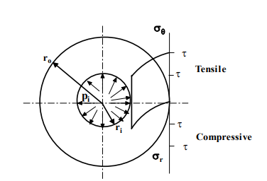 Design Principles For Thick Cylinders (Part - 2) Mechanical Engineering Notes | EduRev