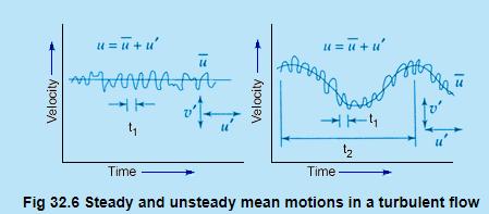 Introduction to Turbulent Flow - 2 Civil Engineering (CE) Notes   EduRev