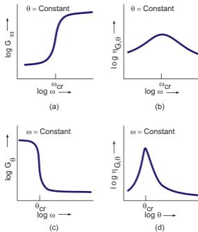 Frequency and Temperature Dependence of Complex Elastic Modulus Civil Engineering (CE) Notes   EduRev