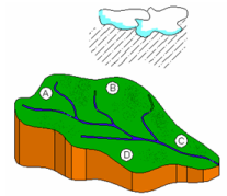 Precipitation And Evapotranspiration (Part - 1) Civil Engineering (CE) Notes | EduRev