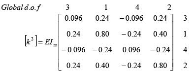 The Direct Stiffness Method: Beams - 7 GATE Notes | EduRev