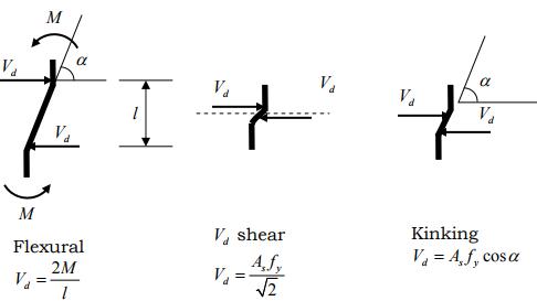 Shear Failures, Shear Transfer, and Shear Design Civil Engineering (CE) Notes   EduRev
