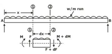 Shear Force & Bending Moment Diagrams Notes | EduRev