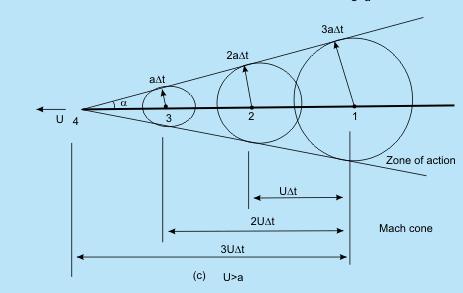 Speed of Sound (Part - 1) Civil Engineering (CE) Notes | EduRev