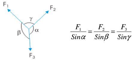 Summary - Equilibrium of Rigid Bodies (Coplanar Concurrent System) Mechanical Engineering Notes   EduRev