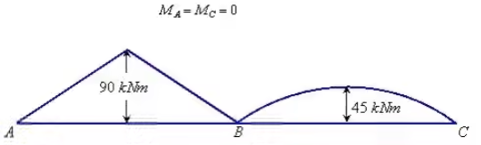 Force Methods/Flexibility Method Notes | EduRev